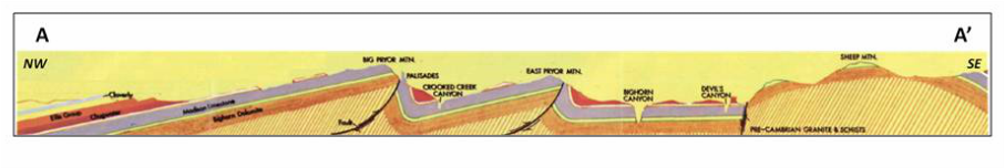 Geologic structural cross section Bighorn Canyon