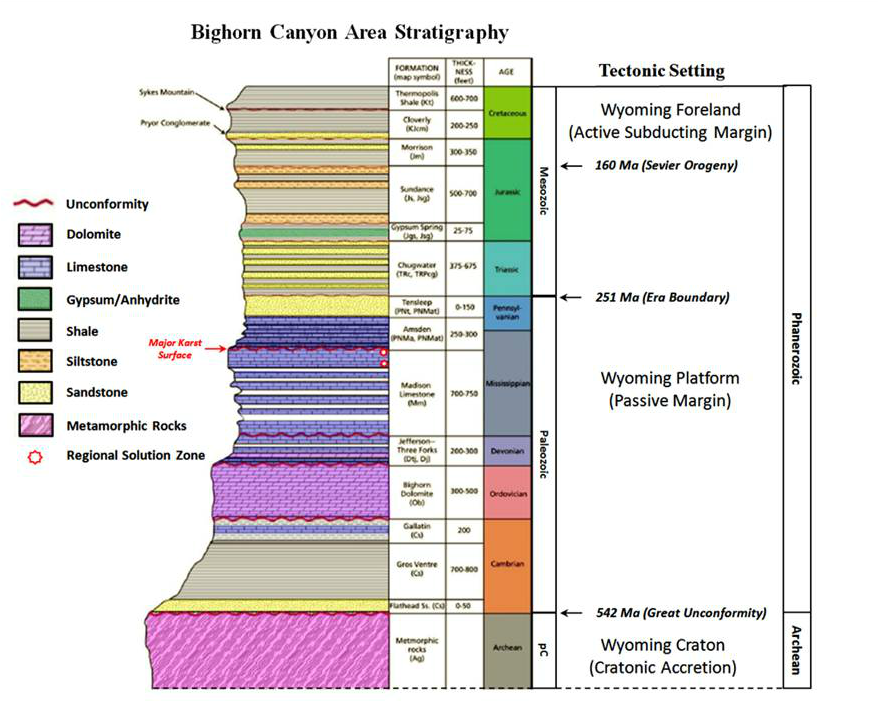 Stratigraphic column Bighorn Canyon National Recreation Area