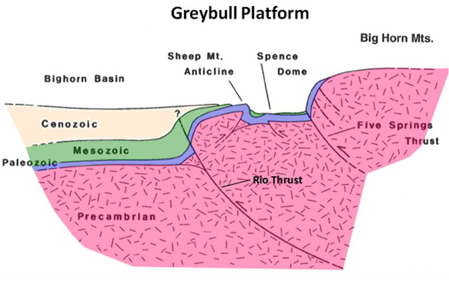 Geologic cross section central Bighorn Basin to Big Horn Mountains, Wyoming