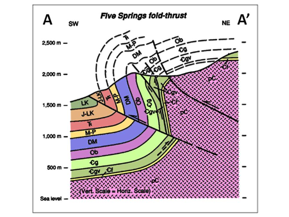 Geologic cross section Five Springs Thrust Fault, Big Horn County, Wyoming