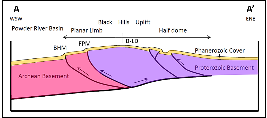 Geologic structural cross section of the Black Hills Precambrian basement
