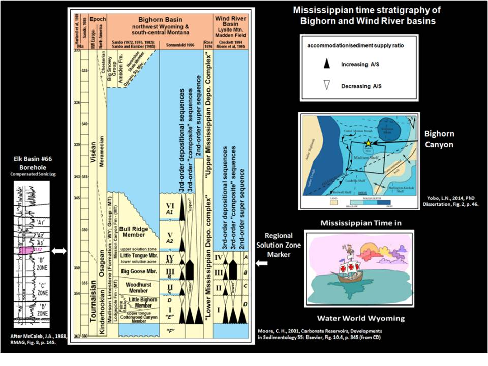 Mississippian Madion Formation stratigraphic chart, type log, paleogeography map