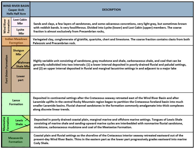 Geologic stratigraphic column for Cretaceous through Eocene in southeast Wind River Basin, Wyoming