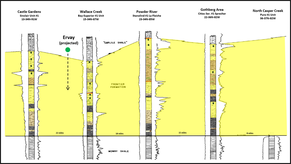 Geologic stratigraphic cross section of Frontier Formation, Wind River Basin, Natrona County, Wyoming
