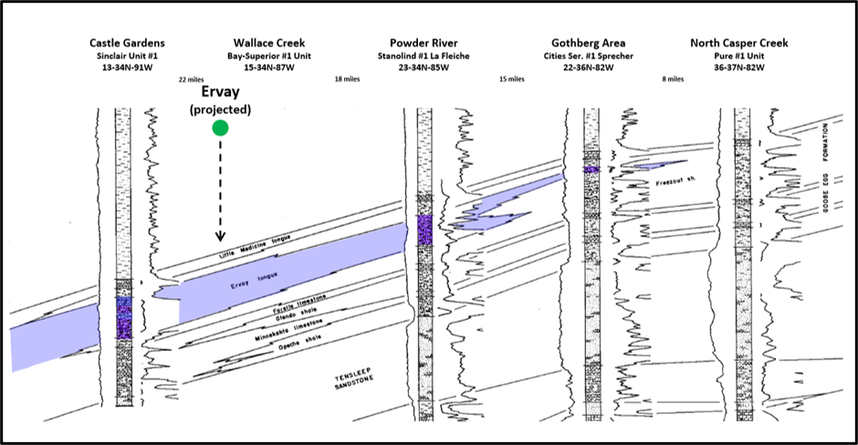 Geologic cross section of Permian Ervay Member of Park City Formation, Wind River Basin, Wyoming