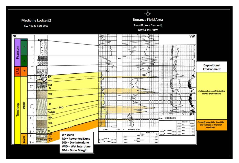 Geologic cross section of Tensleep Sandstone, Medicine Lodge outcrop to Bonanza Oil Field, Big Horn County, Wyoming