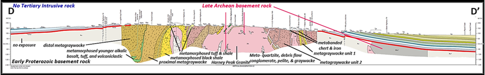 Geologic structural cross section of southern Black Hills
