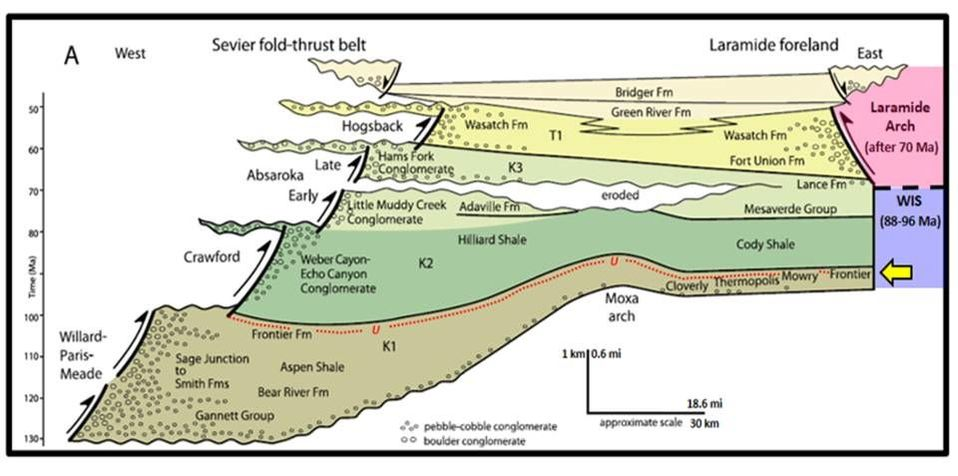 Timing diagram of Sevier thrust faults and sediments, Wyoming