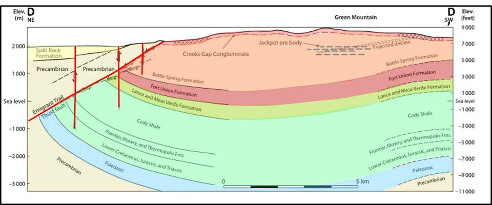 Geologic cross section through Green Mountain, Wyoming