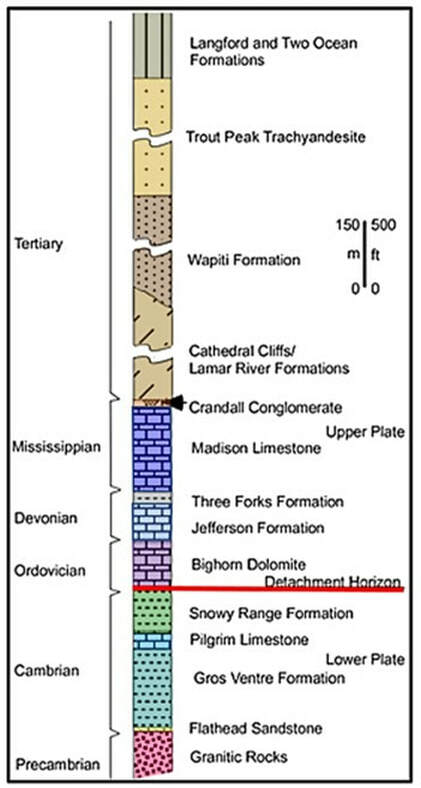 Geologic stratigraphic column of rocks where Heart Mountain slide started, Wyoming