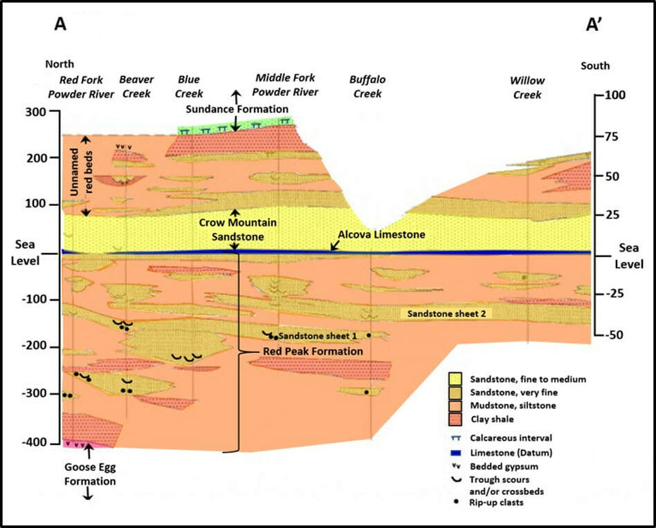 Geologic stratigraphic cross section of Chugwater Group in Red Wall Area, Johnston County, Wyoming