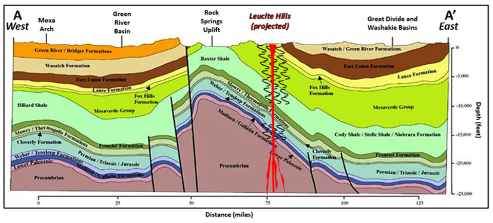 Structural cross section of Rocks Springs Uplift and lamproite intrusions, Wyoming