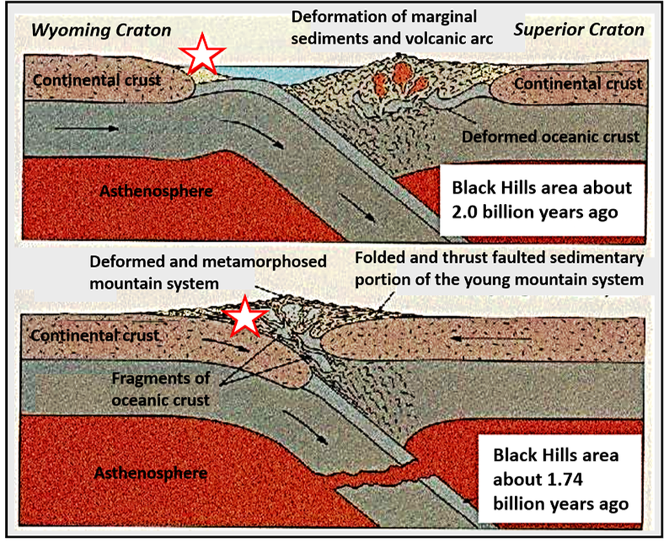 Geologic cross section of Precambrian origin of Black Hills