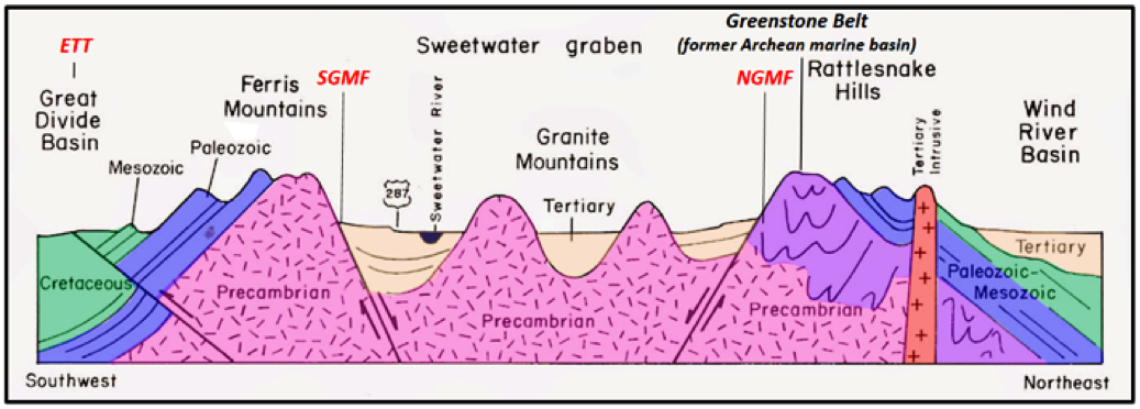 Structural cross section of Granite Mountains, Wyoming