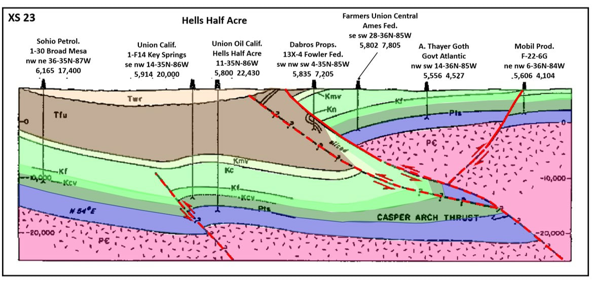 Geologic cross section of western edge of Casper Arch at Hells Half Acre, Natrona County, Wyoming