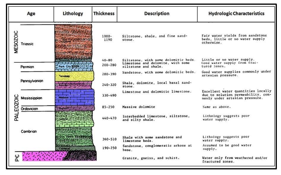 Stratigraphic column for Owl Creek Valley and Anchor Dam area, Hot Springs County, Wyoming