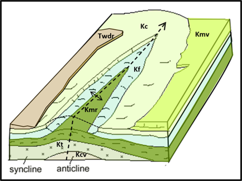 Diagram of a breached anticline (fold)