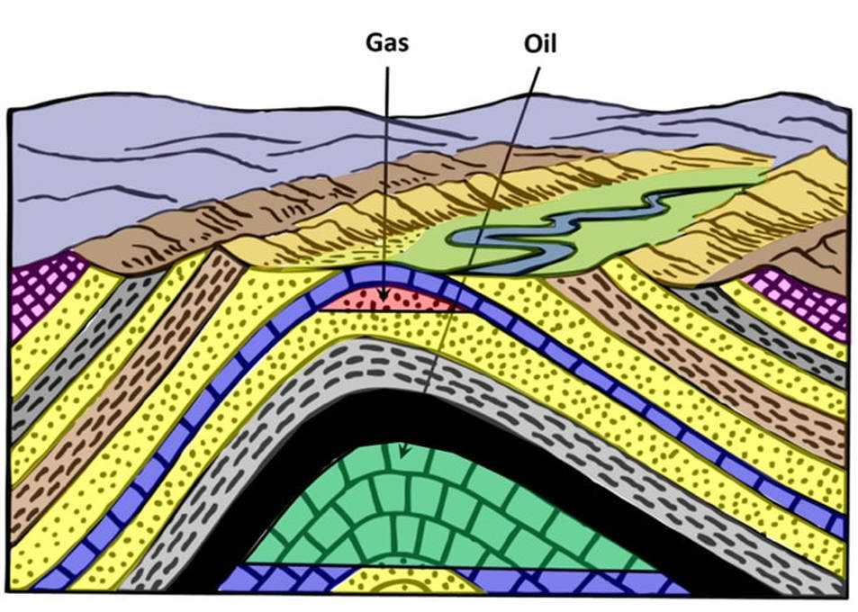 Geology cross section model of eroded anticline, gas field and oil field