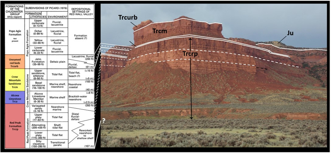 Geologic column and picture of the Chugwater Group, Red Wall Area, Wyoming