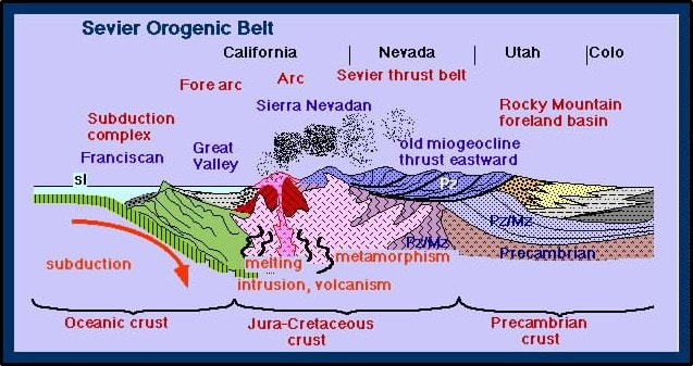 Geologic regional cross section across western United States showing subduction, Sevier tectonic zone & Rocky Mountain foreland