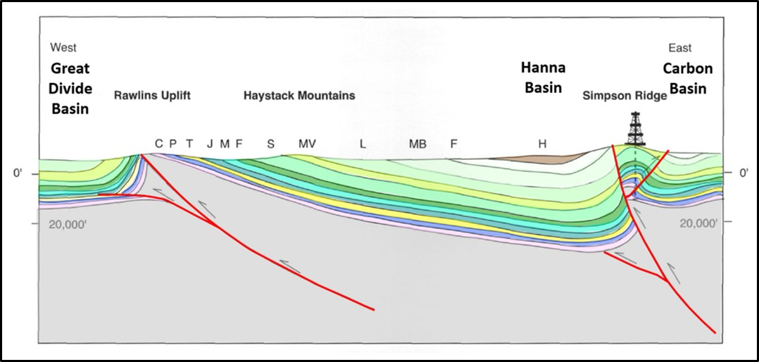 Geologic structural cross section of Rawlins Uplift and Hanna Basin, Carbon County, Wyoming
