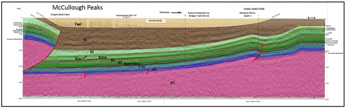 McCullough Peaks interpreted seismic line, Bighorn Basin, Wyoming