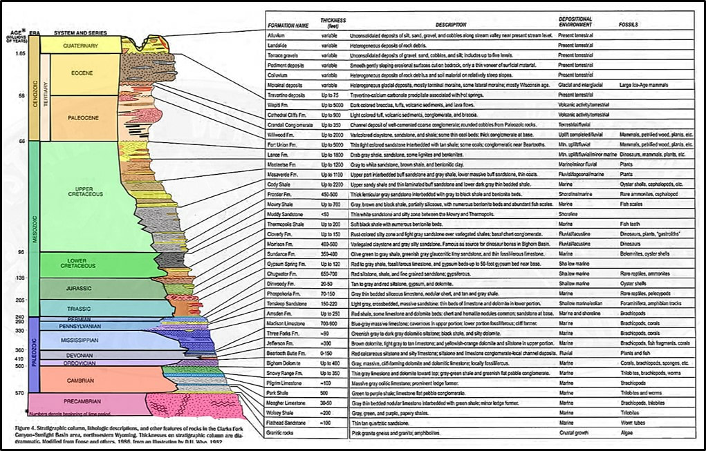Geologic stratigraphic column of Sunlight Basin, Park County, Wyoming